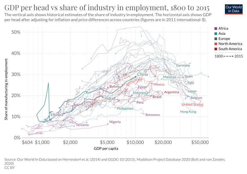 Gdp Per Head Vs Share Of Industry In Employment Our World In Data