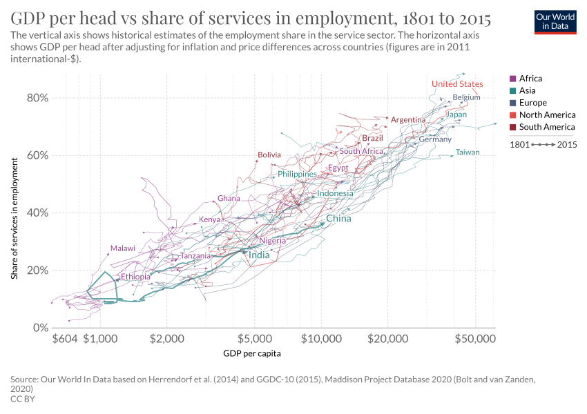 Gdp Per Head Vs Share Of Services In Employment Our World In Data