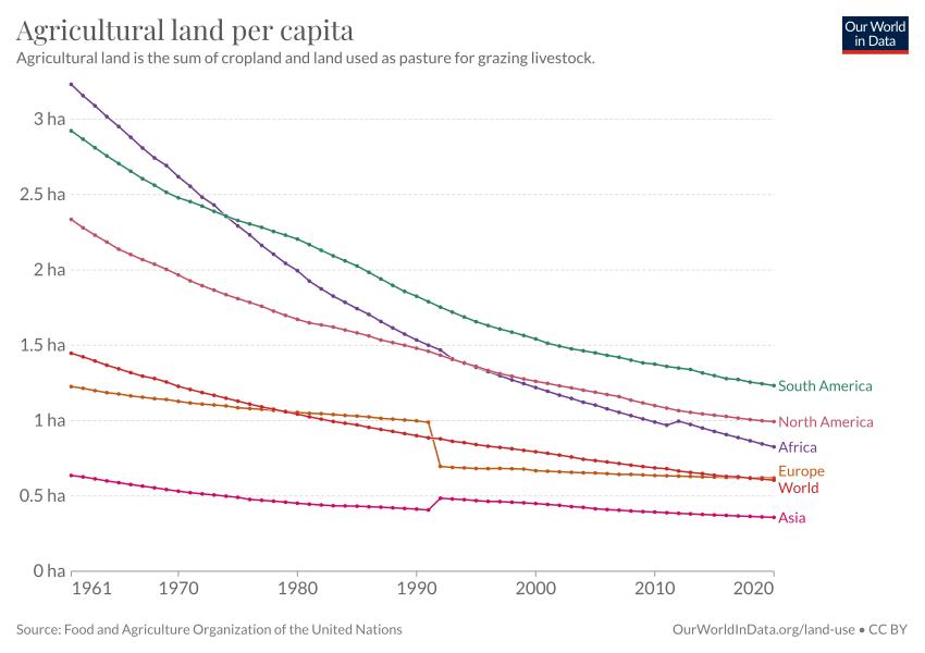 agricultural area per capita