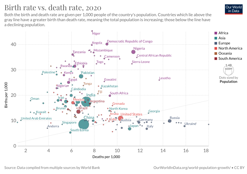 Birth rate vs Death rate - Our World in Data