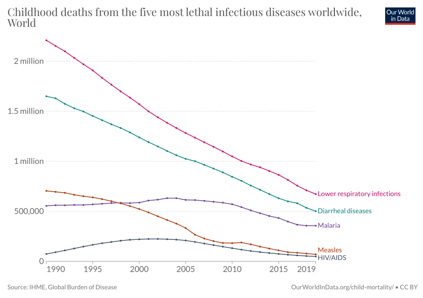 Childhood deaths from the five most lethal infectious ...