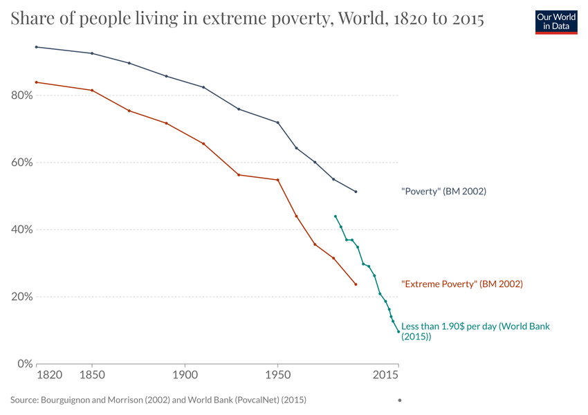 Declining global poverty: share of people living in