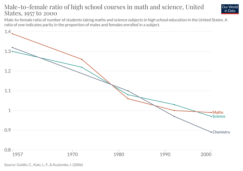 Male-To-Female Ratio Of High School Courses In Math And -7210