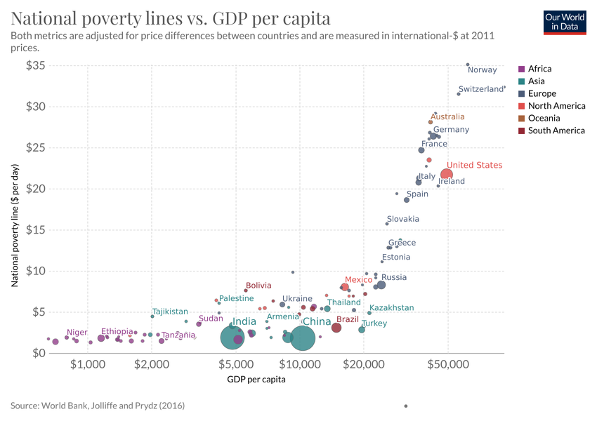 National Poverty Lines Vs Gdp Per Capita Our World In Data