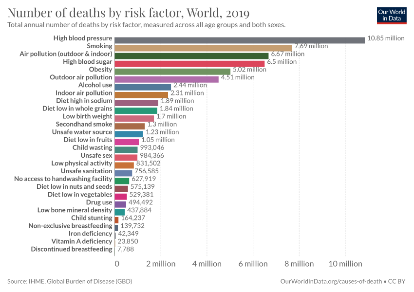 number of deaths by risk factor