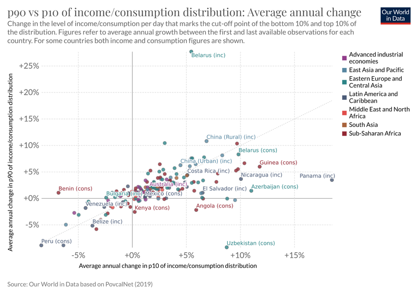 P90 Vs P10 Of Income Consumption