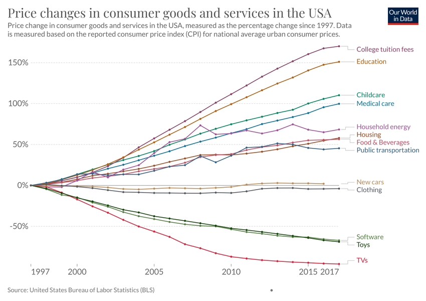 price changes in consumer goods and services in the usa, 1997 2017 Detrivore Diagram price changes in consumer goods and services in the usa, 1997 2017 our world in data