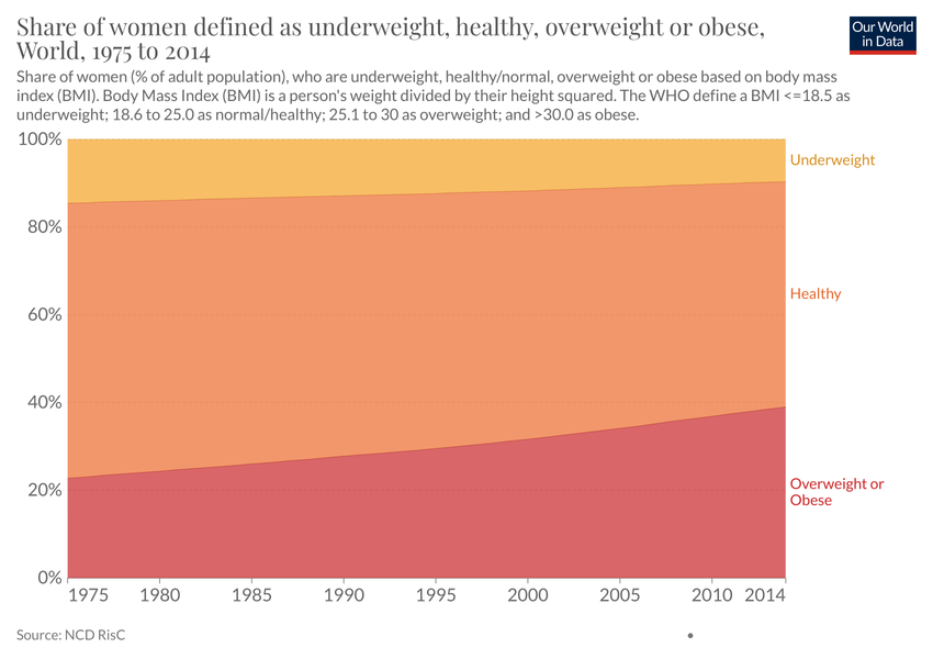 share of women defined as underweight healthy overweight