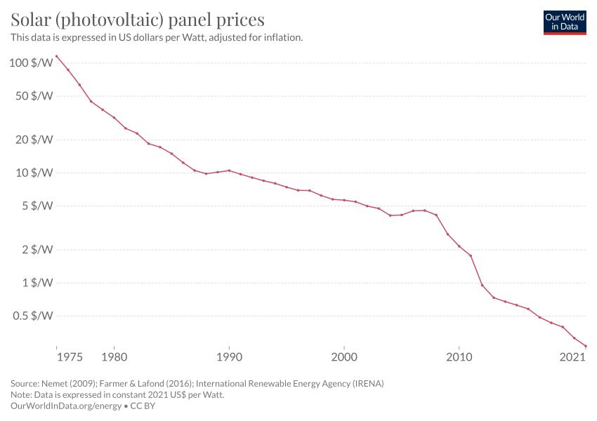 solar pv module prices