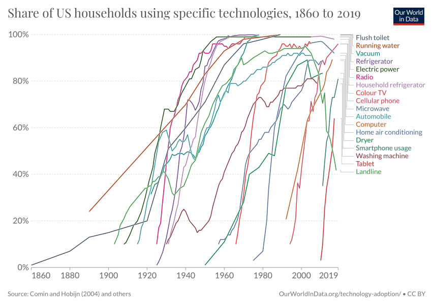 Technology adoption in US households - Our World in Data