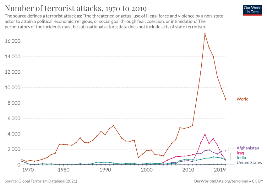number of terrorist incidents our world in data