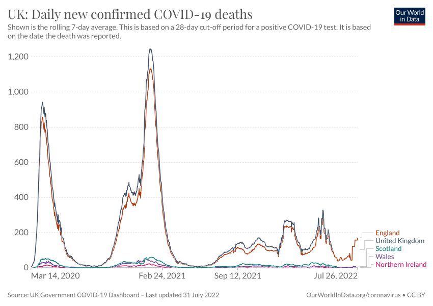 UK: Daily new confirmed COVID-19 deaths