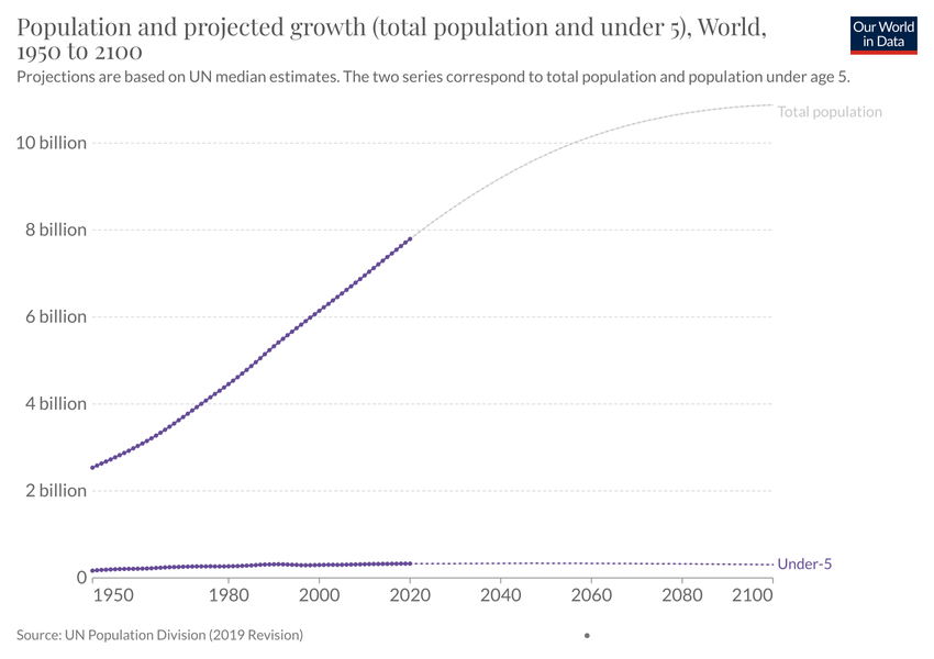 World population and projected growth to 2100 (total