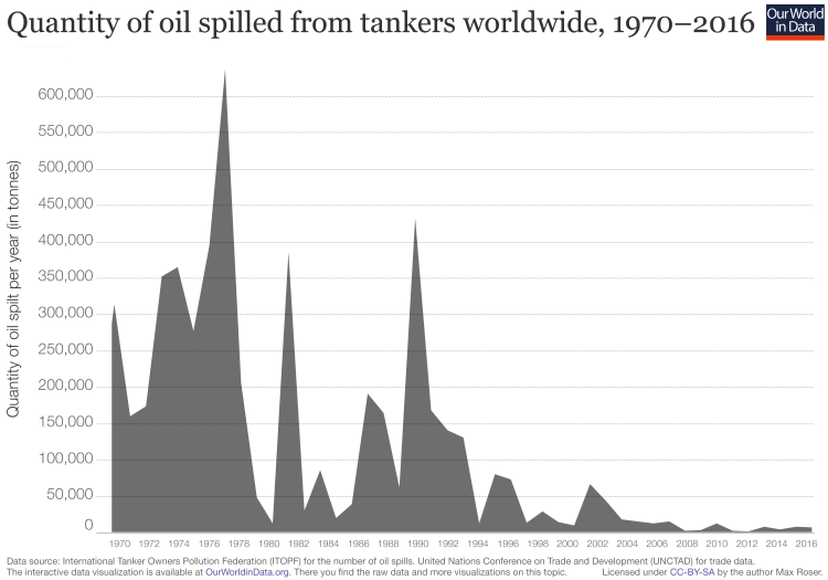 Quantity oil spilled