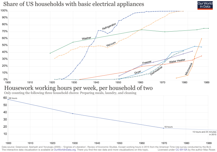 Share of us households with basic electrical appliances with working hours 2