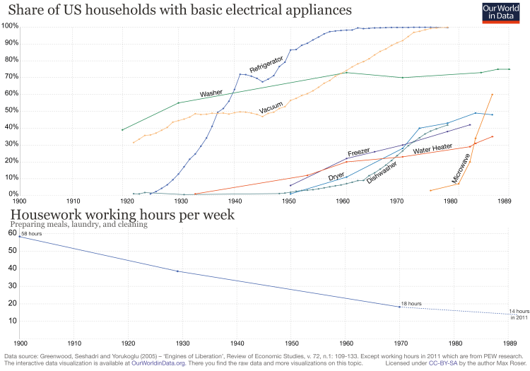 Share of us households with basic electrical appliances with working hours
