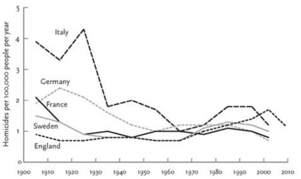Homicide-rates-in-five-Western-European-countries-1900–-2009-Pinker-2011.jpg