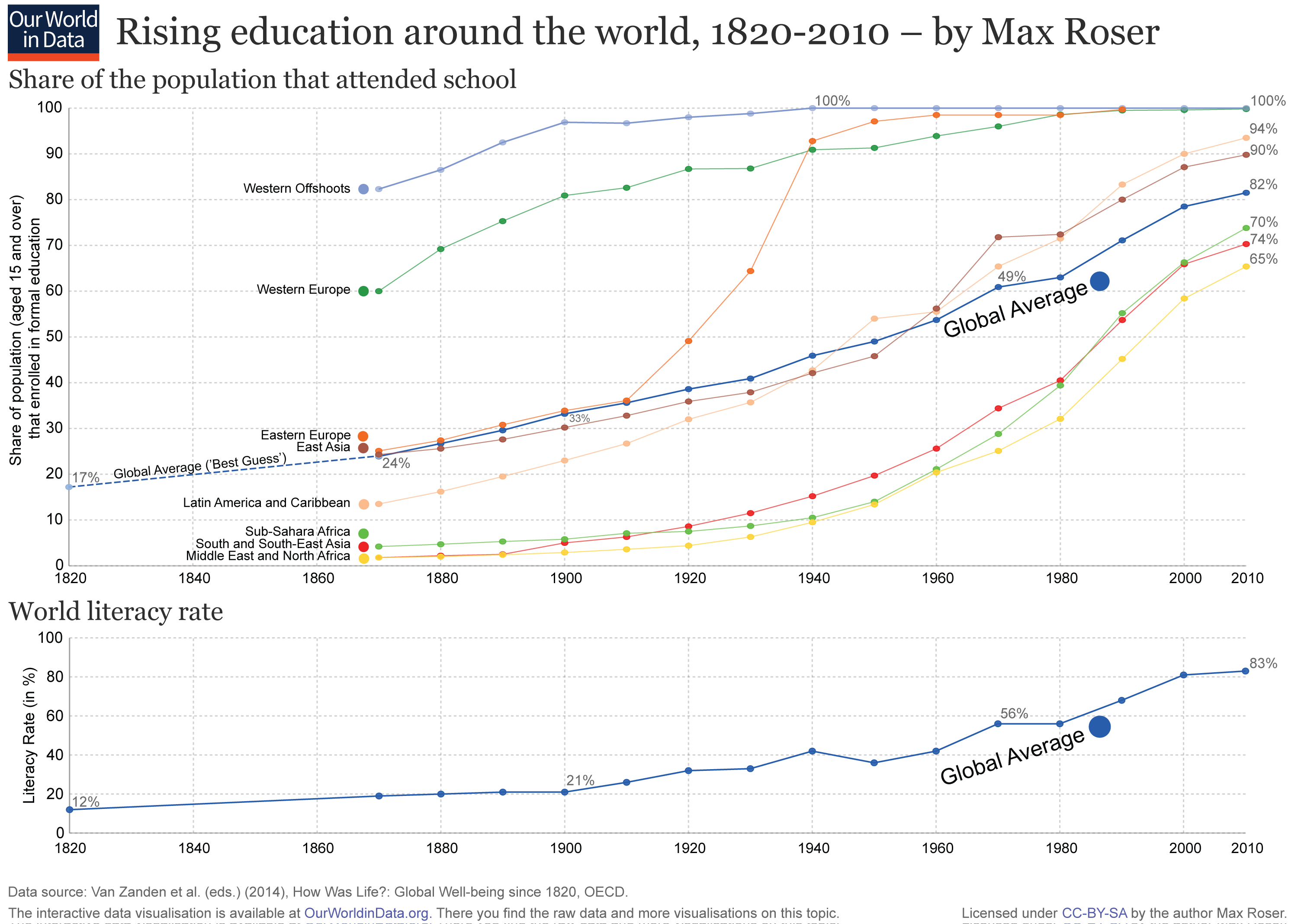 ourworldindata_rising-education-around-t