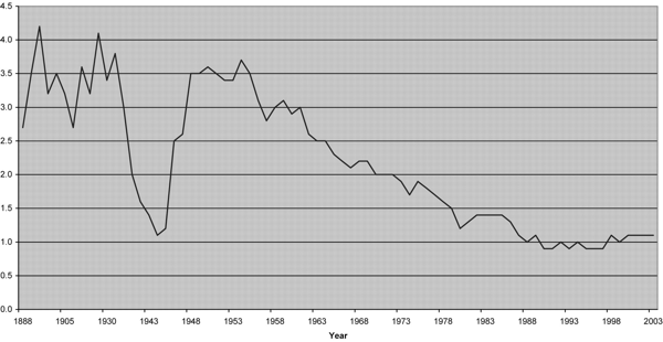 The-Homicide-Rate-in-Japan-1888-–-2003-Johnson-2006.png