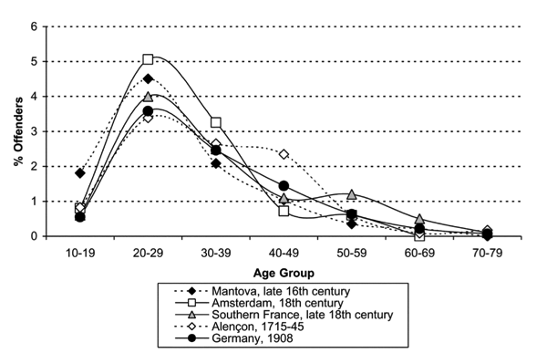 Age-distribution-of-violent-offenders-across-time-and-space-Eisner-2003.png