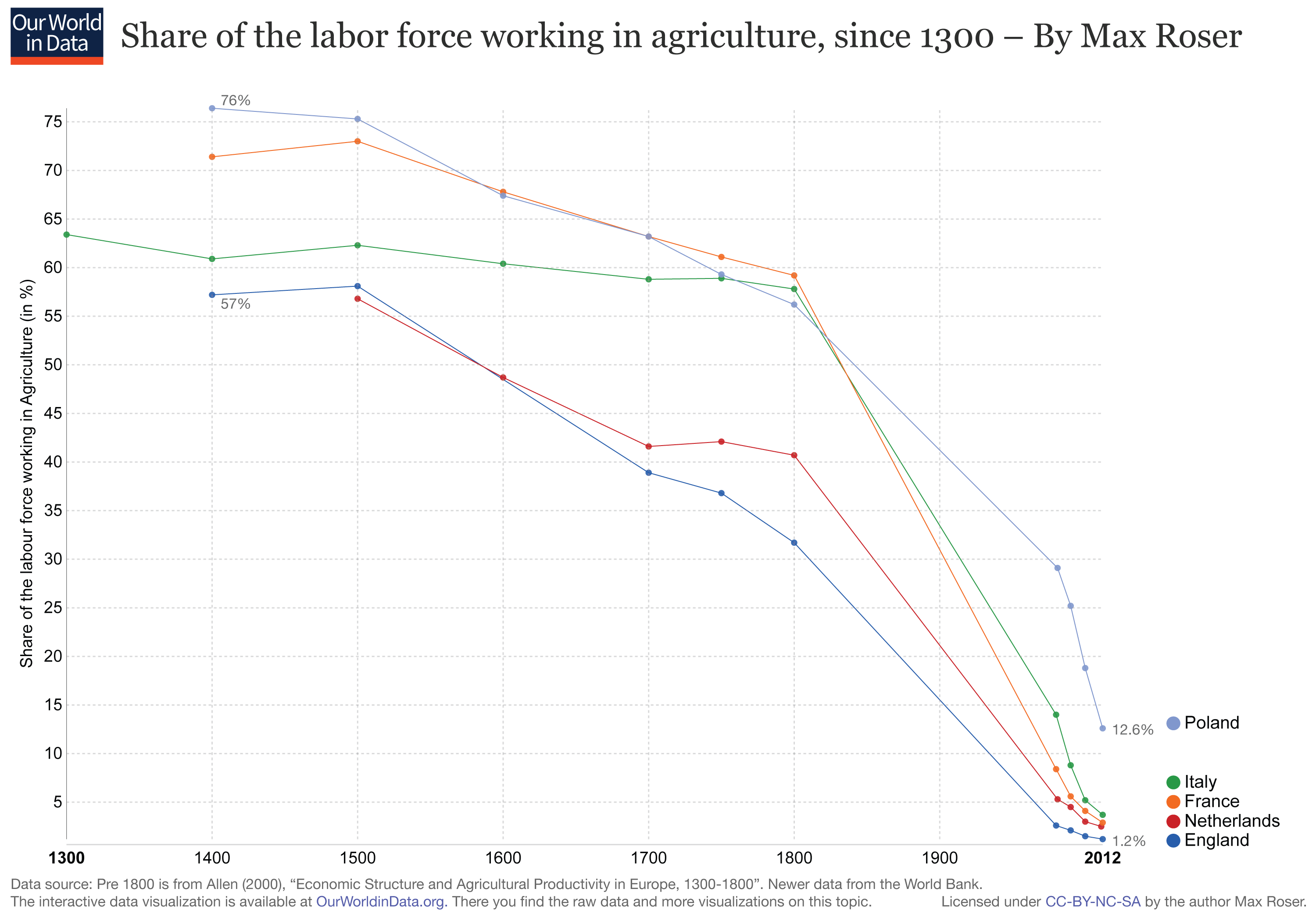 Employment In Agriculture Our World In Data - Changes in us employment international mapping