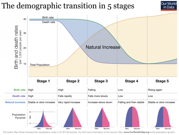 demographic-transitionowid-with-pyramids