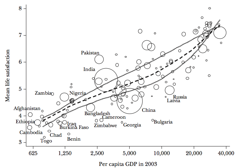 link between happiness index and gdp The scientific debate on the relation between gross domestic product (gdp) and self reported indices of life satisfaction is still open in a well-known finding, easterlin reported no significant relationship between happiness and aggregate income in time-series analysis however, life satisfaction.