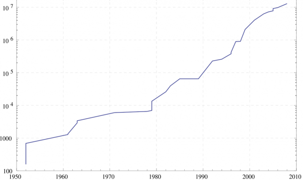 Graph of the number of digits in the largest known prime since computers started looking for them (1952-2008) - Wikipedia0