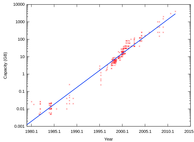 Increasing Hard Drive Capacity from 1980 till 2011 - Wikipedia