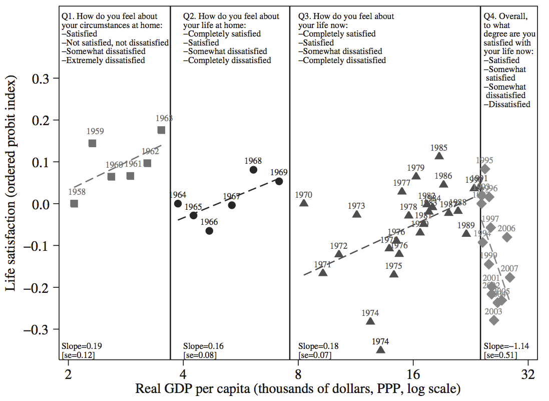 GDP per capita vs Life satisfaction across survey questions