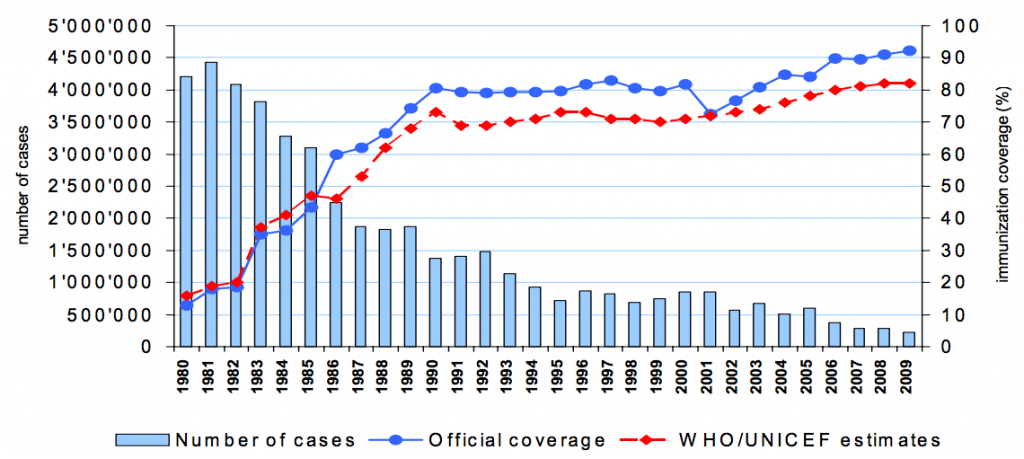 Measles global annual reported cases and MCV coverage (1980-2009) - WHO0