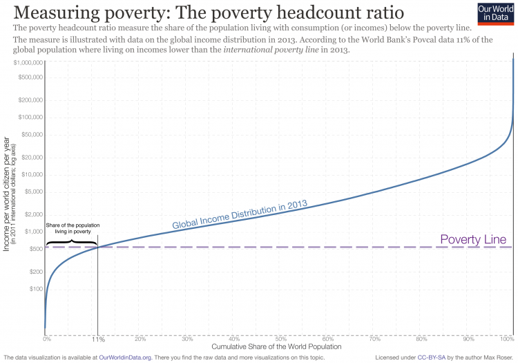 Poverty headcount ratio