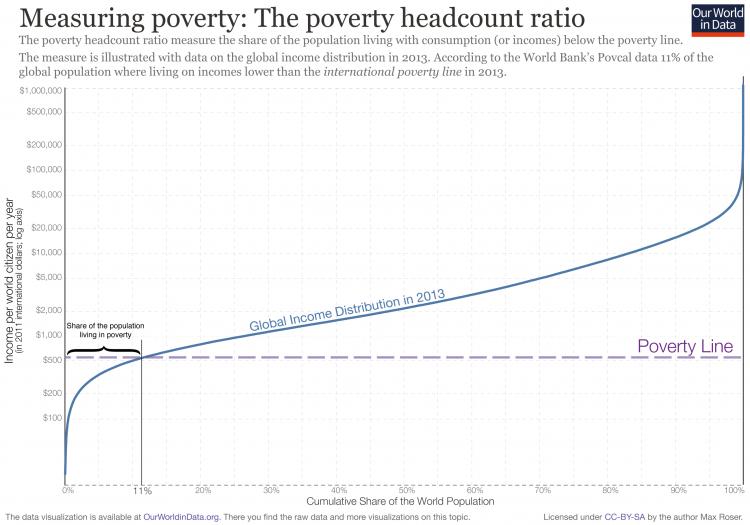 Poverty headcount ratio