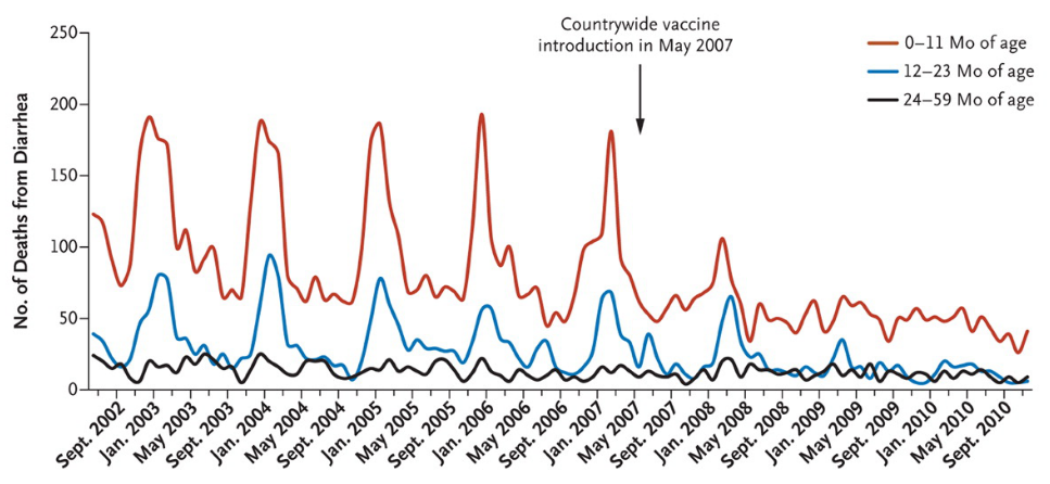 Richardson, Parashar, and Patel (2011) - Number of Diarrhea-Related Deaths VACCINE