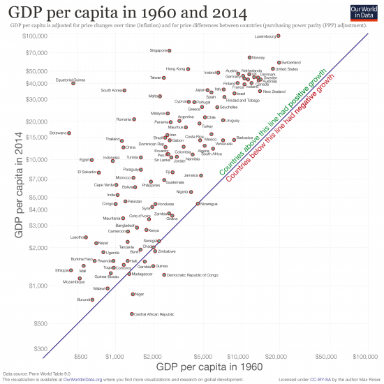 Scatter 1960 vs 2014 gdp