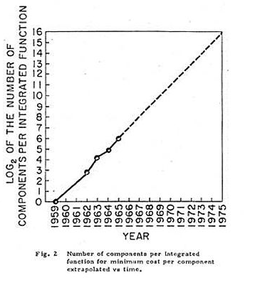 The Number of Components per Integrated Function Moore's Original Graph - Moore0