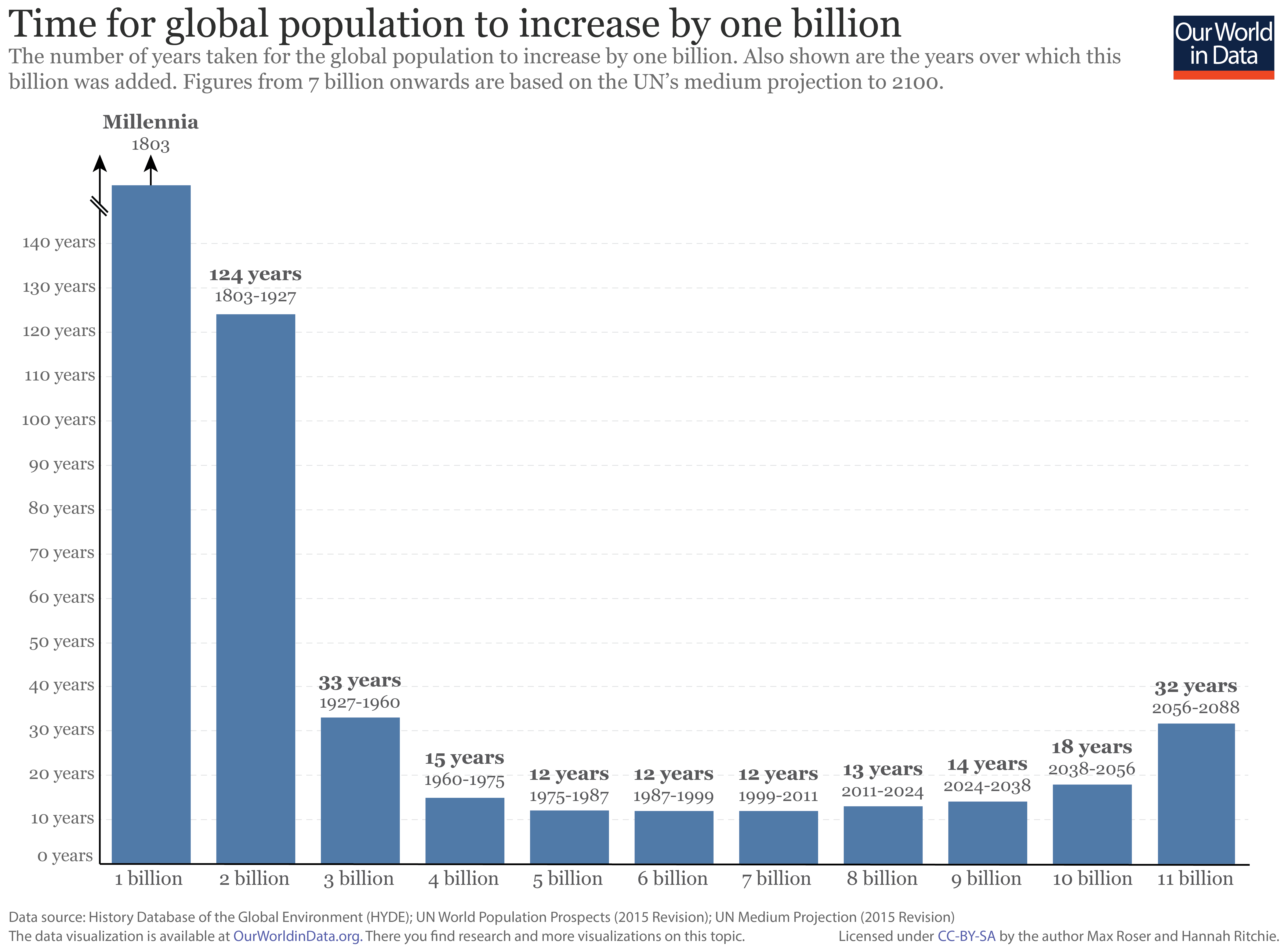 Time taken to increase population by one billion 3 01