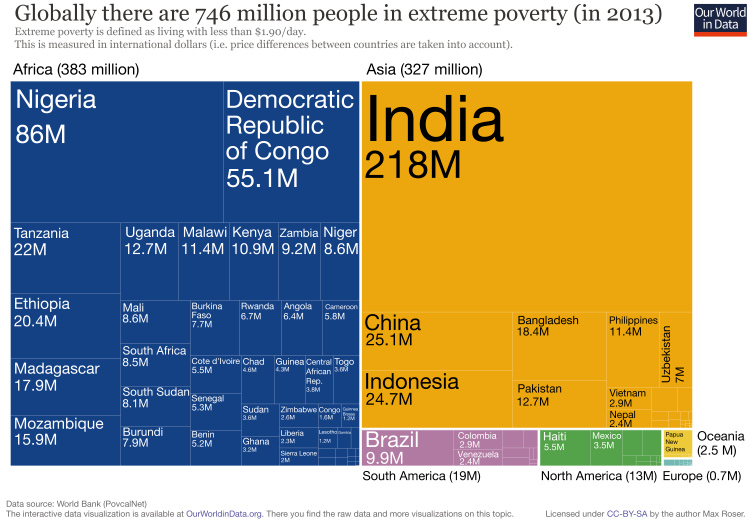 tree-map-of-extreme-poverty-distribution