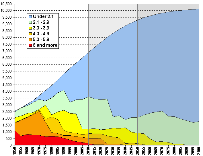 un population prediction Historical population data and projections (1950-2050) other data on population and demographic events are available from the united nations database.