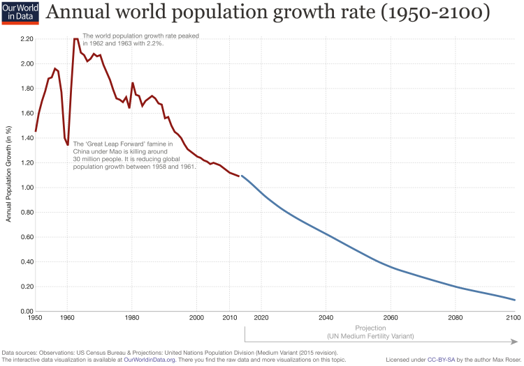 Updated world population growth rate annual 1950 2100