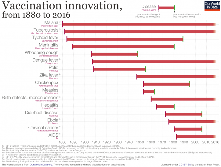Vaccination innovation chart