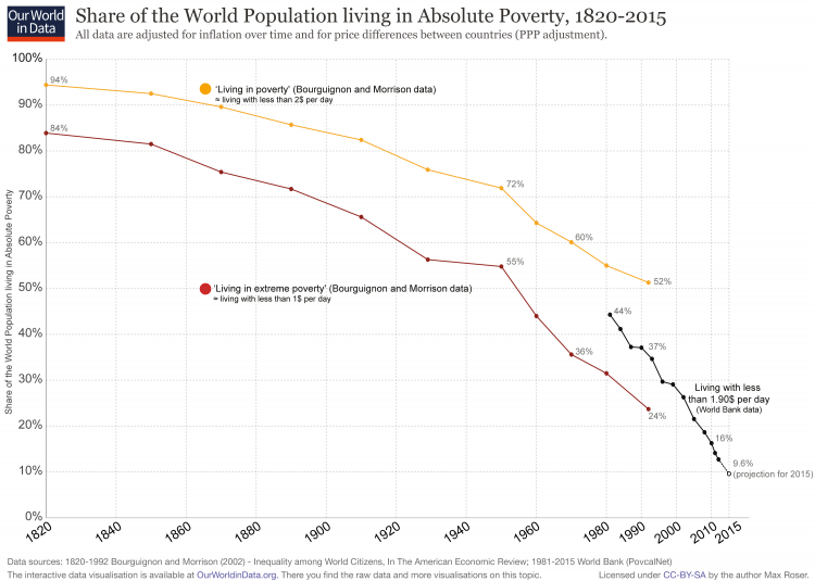 [Image: World-Poverty-Since-1820-750x535.png]