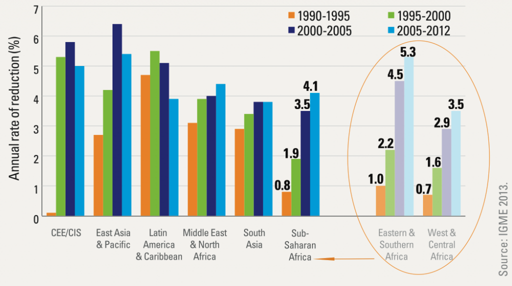 Annual rates of reduction in the under-five mortality rate, per cent by region, since 1990 – UNICEF (2013)