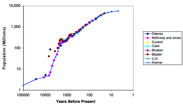 Comparison of Different Estimates of World Population for the last million years - DeLong