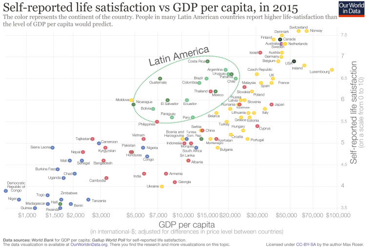 Continent version gdp pc vs happiness by culture