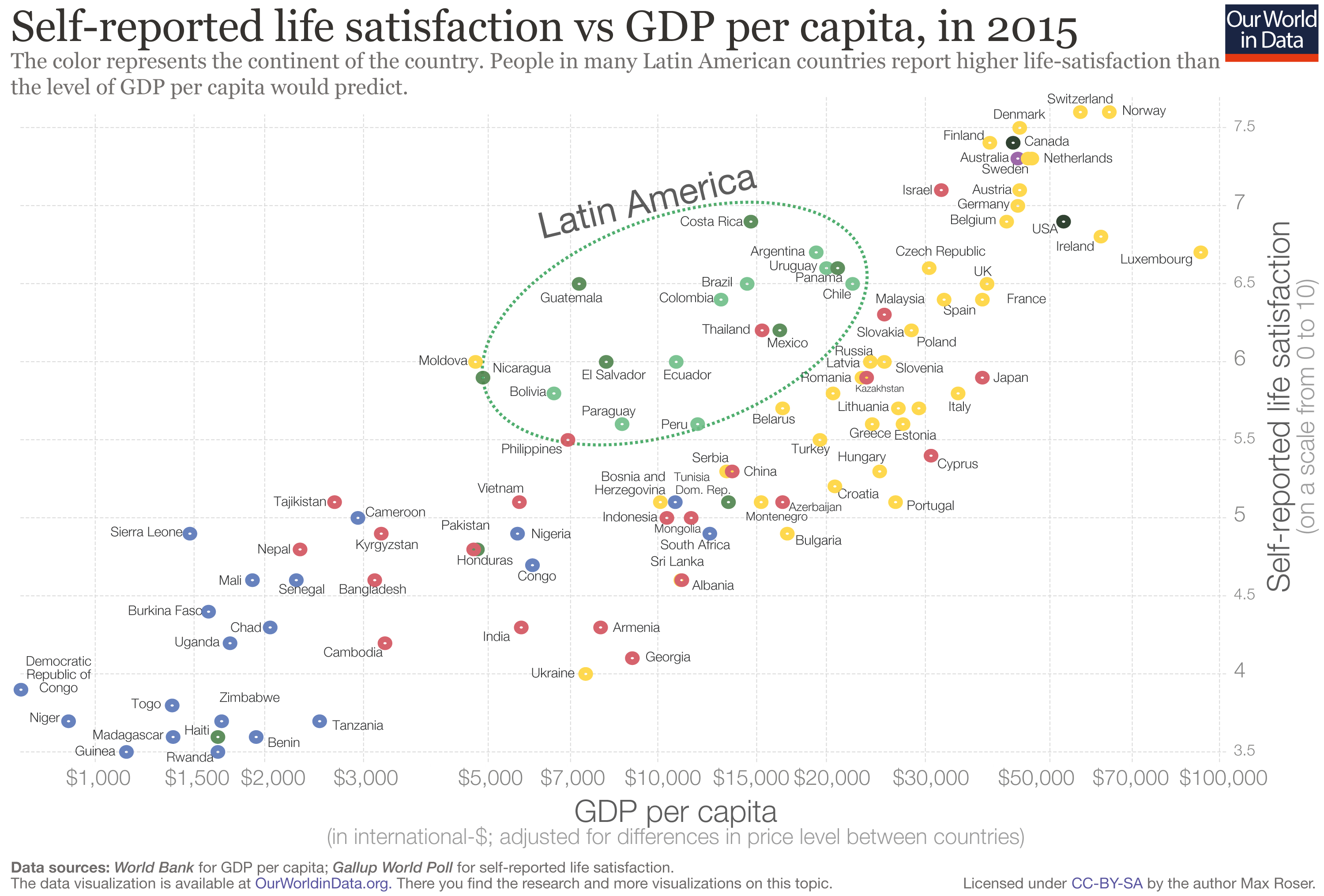 Self-reported life satisfaction vs GDP per capita, in 2015