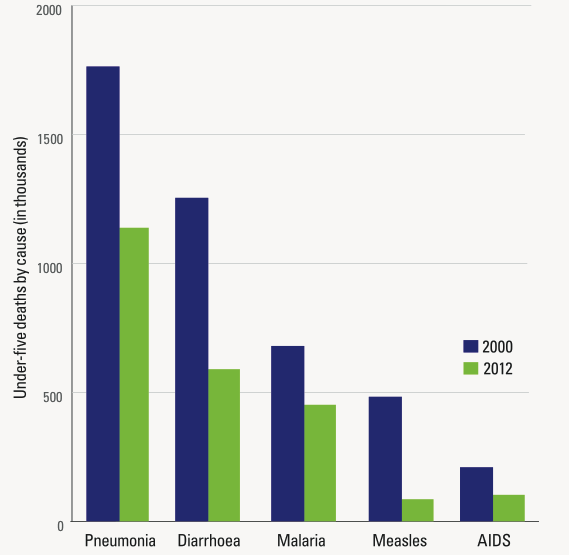 Global under-five deaths from five infectious diseases, 2000 and 2012 – UNICEF (2013)