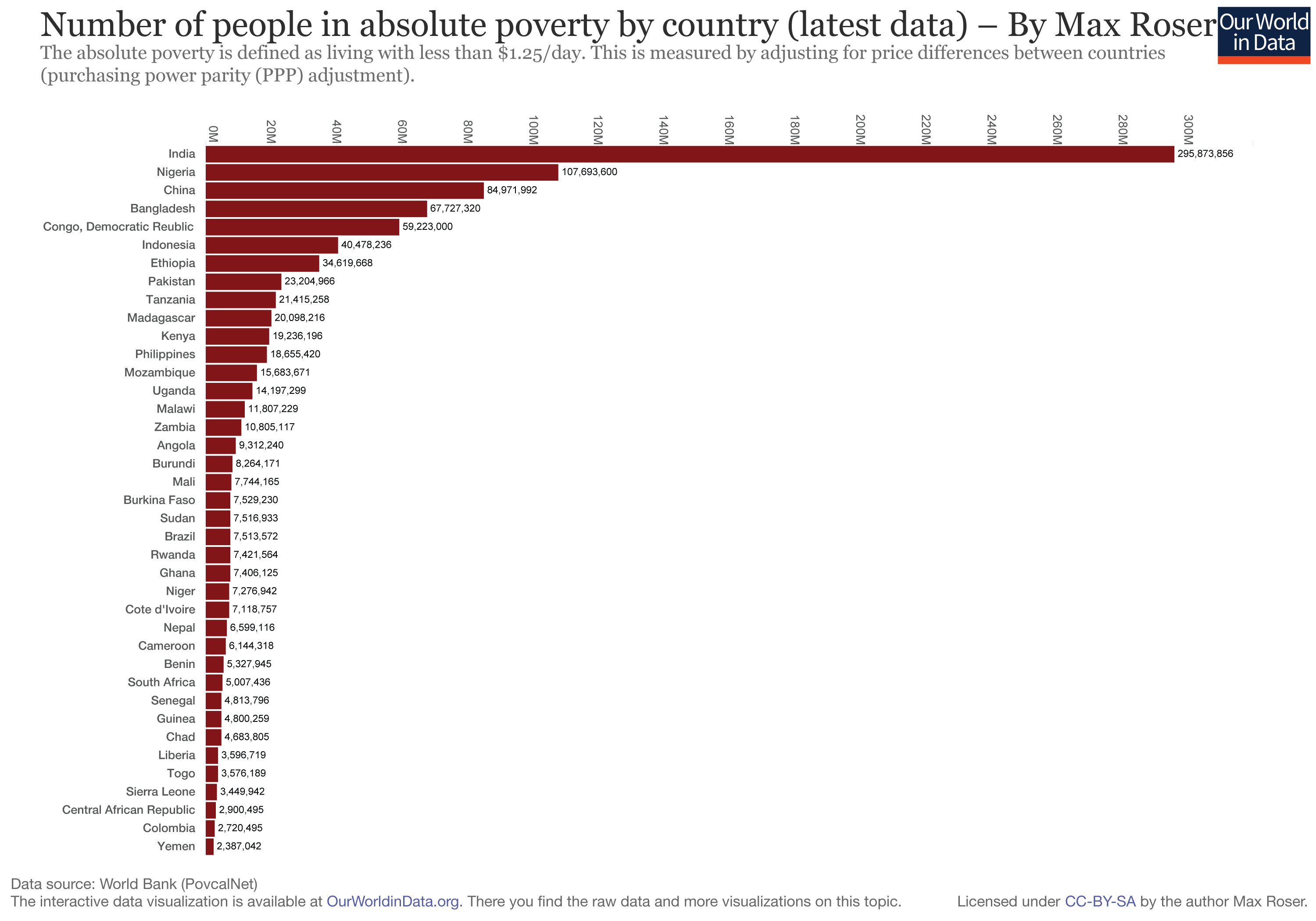 World Poverty Basis And Others - What country has the most poverty