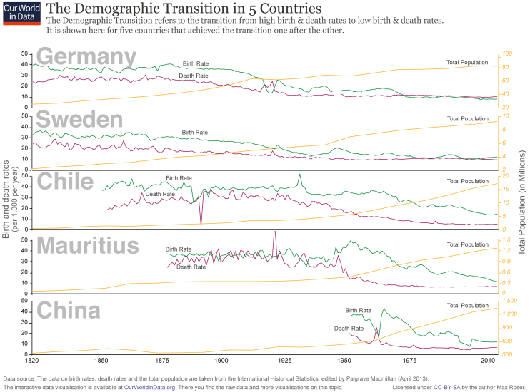 Ourworldindata demographic transition 5 countriesi