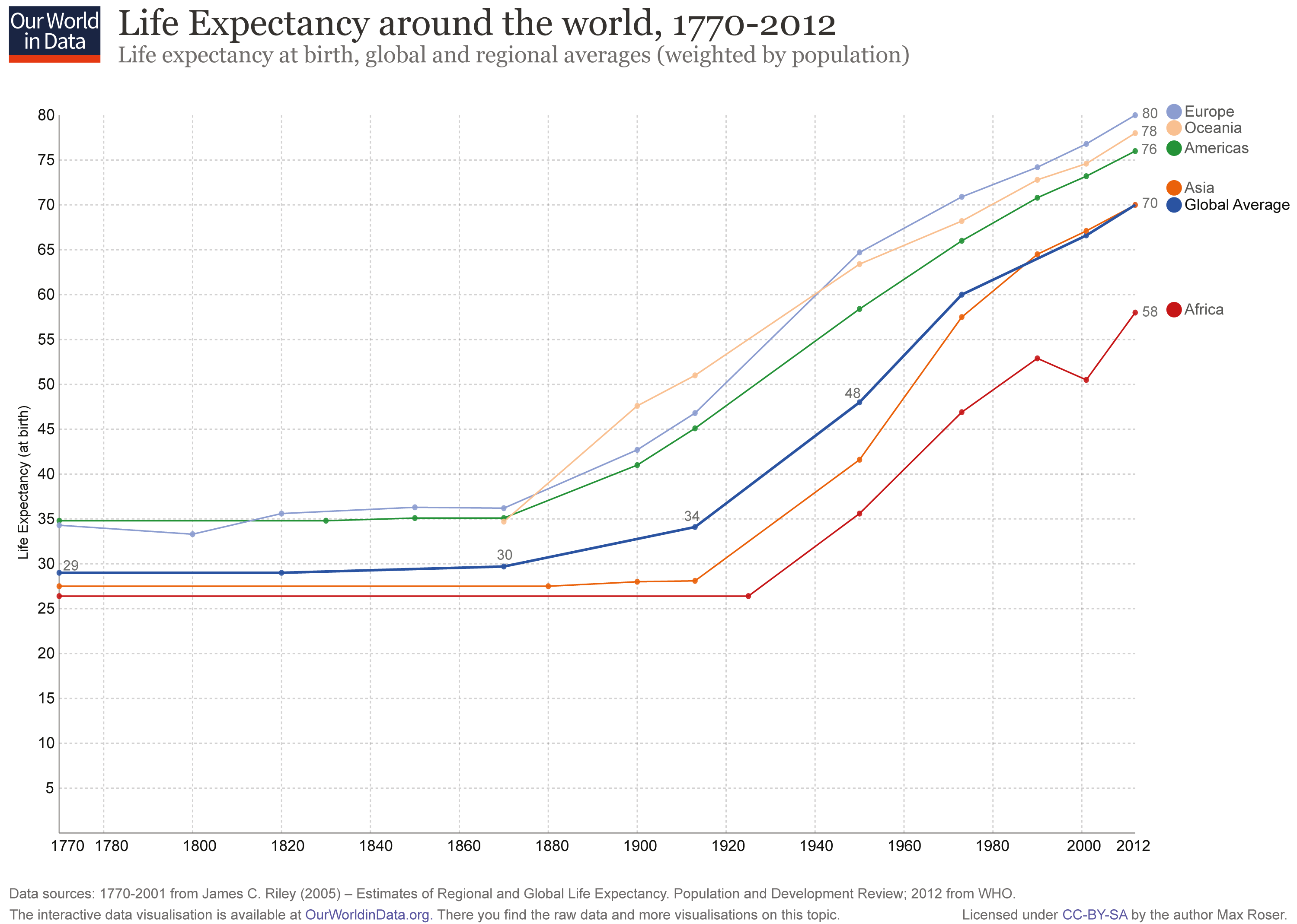 ourworldindata_life-expectancy-by-world-